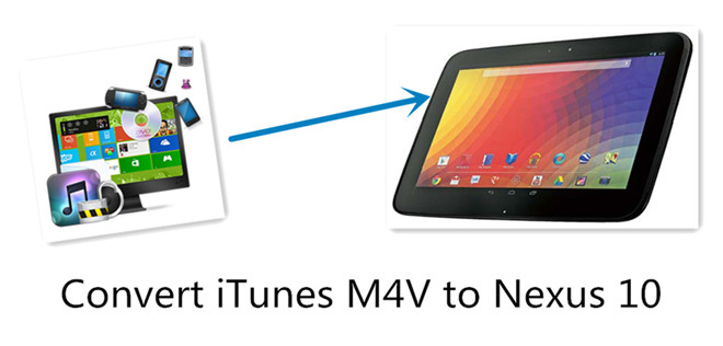 play itunes m4v on nexus 10